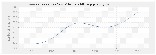 Basly : Cubic interpolation of population growth