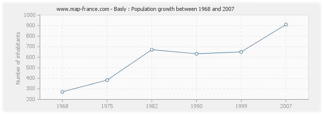 Population Basly
