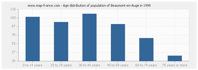 Age distribution of population of Beaumont-en-Auge in 1999