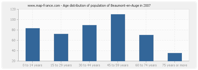 Age distribution of population of Beaumont-en-Auge in 2007