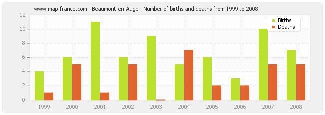 Beaumont-en-Auge : Number of births and deaths from 1999 to 2008