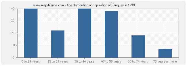 Age distribution of population of Bauquay in 1999