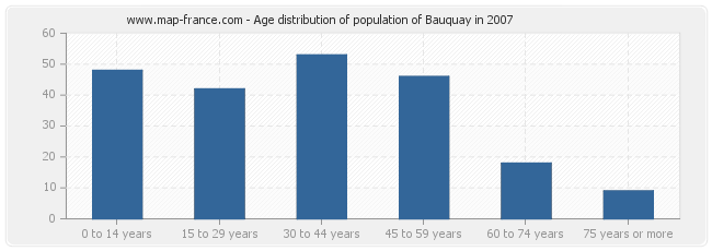 Age distribution of population of Bauquay in 2007