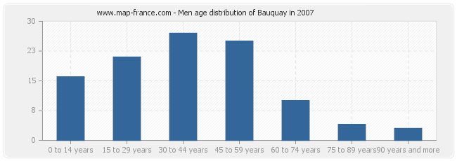 Men age distribution of Bauquay in 2007
