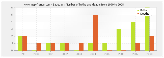 Bauquay : Number of births and deaths from 1999 to 2008