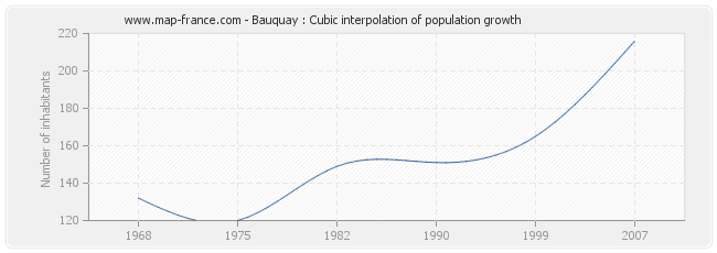Bauquay : Cubic interpolation of population growth