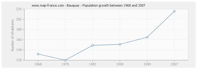 Population Bauquay