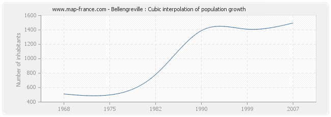 Bellengreville : Cubic interpolation of population growth