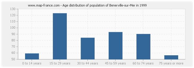 Age distribution of population of Benerville-sur-Mer in 1999