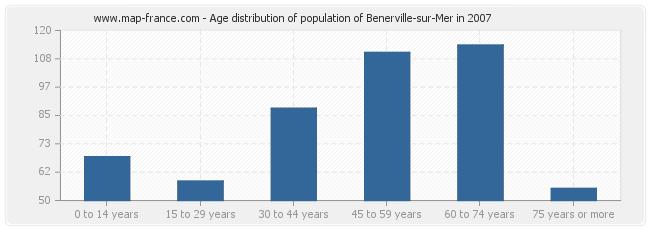 Age distribution of population of Benerville-sur-Mer in 2007