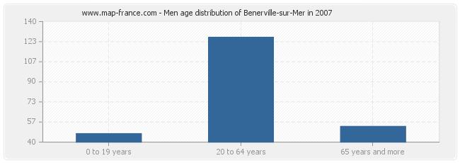 Men age distribution of Benerville-sur-Mer in 2007