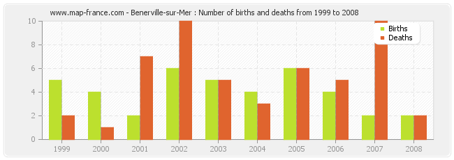 Benerville-sur-Mer : Number of births and deaths from 1999 to 2008