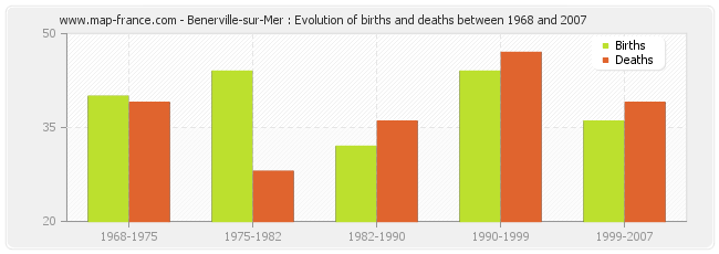 Benerville-sur-Mer : Evolution of births and deaths between 1968 and 2007