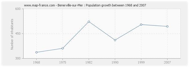 Population Benerville-sur-Mer