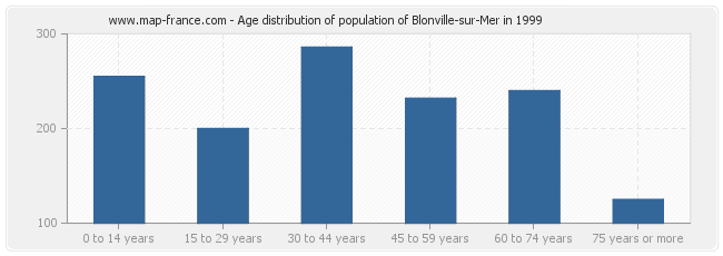 Age distribution of population of Blonville-sur-Mer in 1999