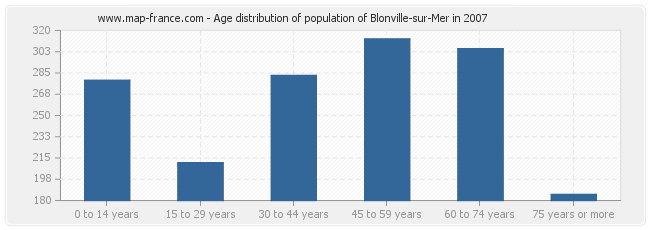 Age distribution of population of Blonville-sur-Mer in 2007