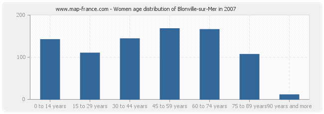 Women age distribution of Blonville-sur-Mer in 2007