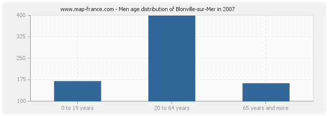 Men age distribution of Blonville-sur-Mer in 2007