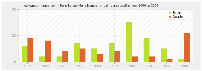 Blonville-sur-Mer : Number of births and deaths from 1999 to 2008