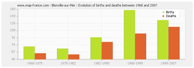 Blonville-sur-Mer : Evolution of births and deaths between 1968 and 2007