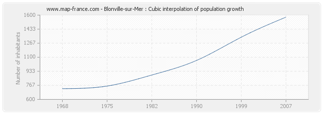 Blonville-sur-Mer : Cubic interpolation of population growth