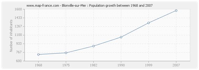 Population Blonville-sur-Mer