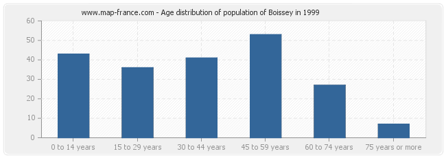Age distribution of population of Boissey in 1999