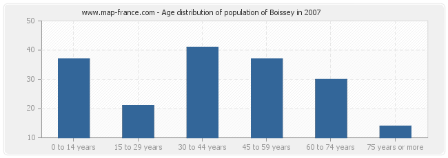 Age distribution of population of Boissey in 2007