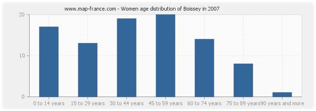 Women age distribution of Boissey in 2007