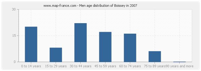Men age distribution of Boissey in 2007
