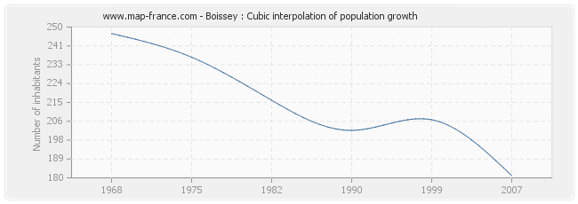 Boissey : Cubic interpolation of population growth