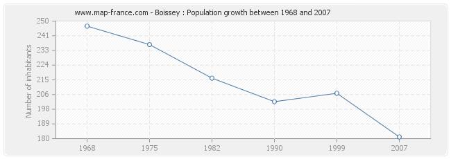 Population Boissey