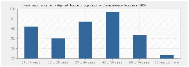 Age distribution of population of Bonneville-sur-Touques in 2007