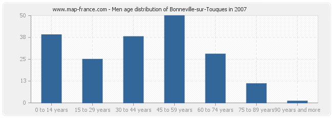 Men age distribution of Bonneville-sur-Touques in 2007