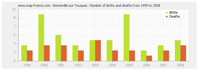 Bonneville-sur-Touques : Number of births and deaths from 1999 to 2008