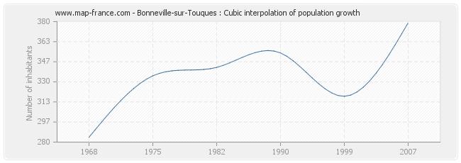 Bonneville-sur-Touques : Cubic interpolation of population growth