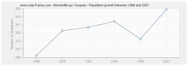 Population Bonneville-sur-Touques