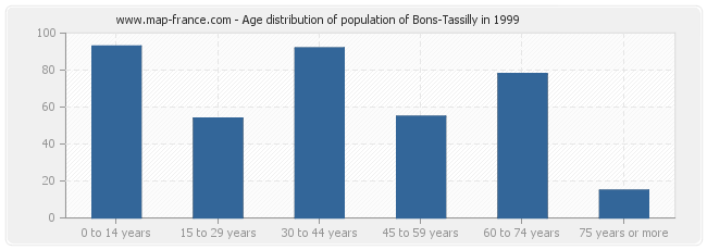 Age distribution of population of Bons-Tassilly in 1999