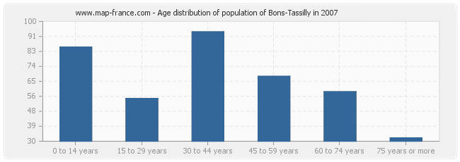 Age distribution of population of Bons-Tassilly in 2007