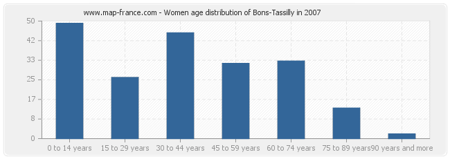 Women age distribution of Bons-Tassilly in 2007