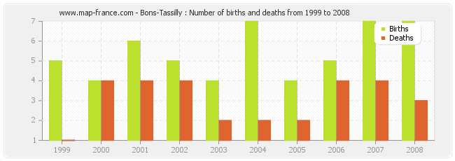 Bons-Tassilly : Number of births and deaths from 1999 to 2008