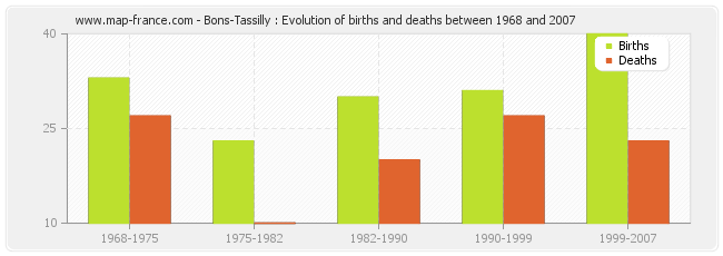 Bons-Tassilly : Evolution of births and deaths between 1968 and 2007