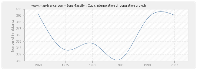 Bons-Tassilly : Cubic interpolation of population growth