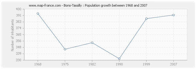 Population Bons-Tassilly