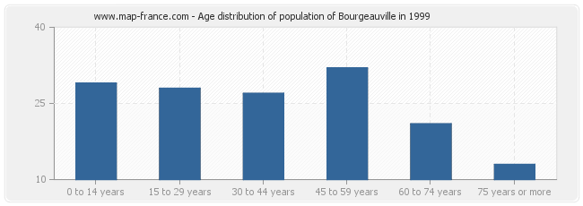 Age distribution of population of Bourgeauville in 1999