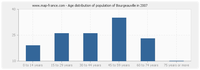 Age distribution of population of Bourgeauville in 2007