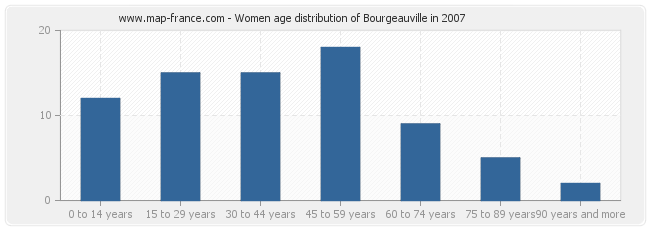 Women age distribution of Bourgeauville in 2007