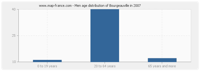 Men age distribution of Bourgeauville in 2007
