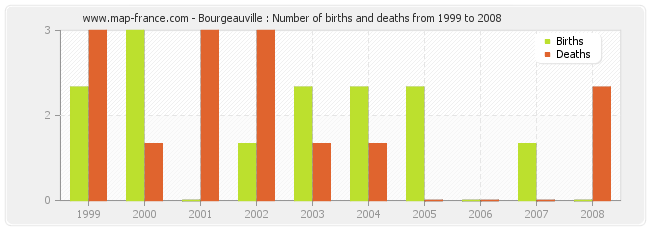 Bourgeauville : Number of births and deaths from 1999 to 2008