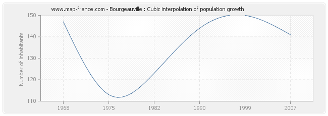 Bourgeauville : Cubic interpolation of population growth